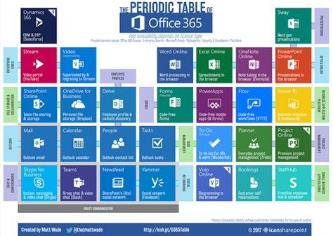 To Explain Microsoft's Cloud Stacks, Partners Use Periodic Tables -- Redmond Channel Partner