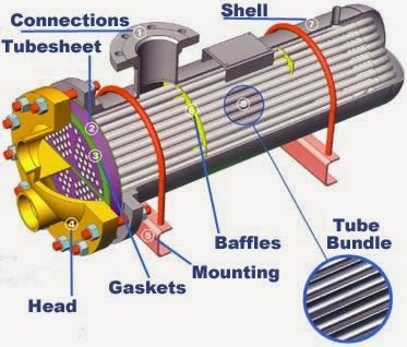 U Tube Shell Tube Heat Exchenger Heat Exchanger Refrigeration