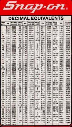 Deci2 Jpg 100294 Bytes Garage Tools Chart Tool Decimal Chart