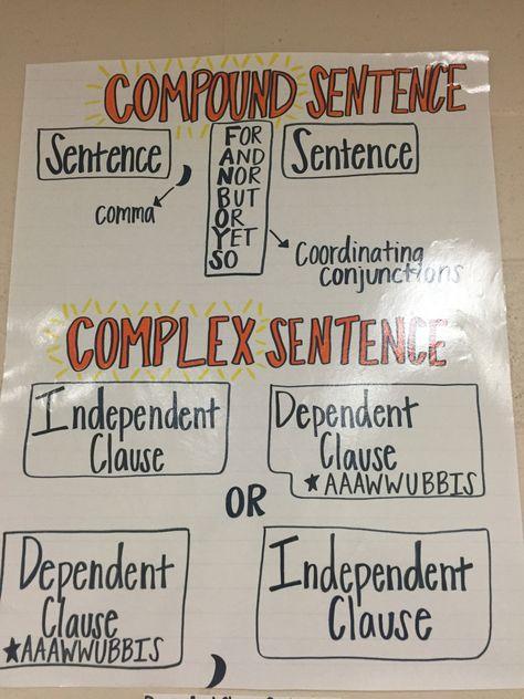 Compound and complex sentence anchor chart, ELA, grammar