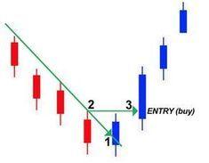1 2 3 Pattern Strategy Ans 1 2 3 Pattern Indicator Metatrader 4