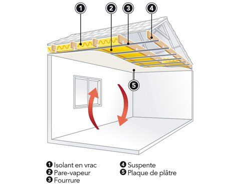 Dossier Metier Isolation Et Cloison Approfondir Leroy Merlin Cloison Cloison Placo Isolation Plafond