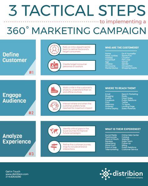 Distributed Marketing Platform | Distribion