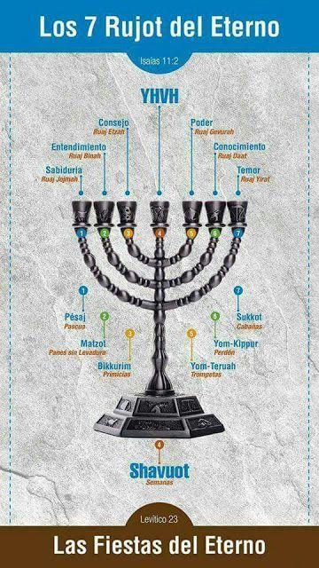 Los 7 Rujot De Yhvh Oración Oraciones Intercesion De Alto Nivel Biblia Hebrea Abecedario Hebreo Libros Cristianos Pdf