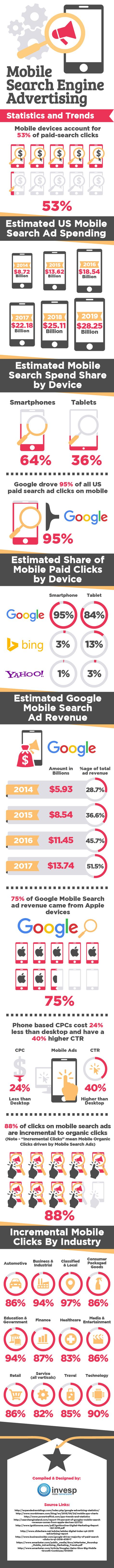Mobile Advertising Statistics & Trends [Infographic]
