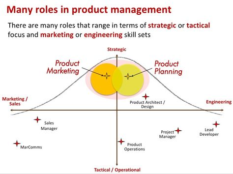 From Strategic To Tactical And Marketing To Engineering Where Do