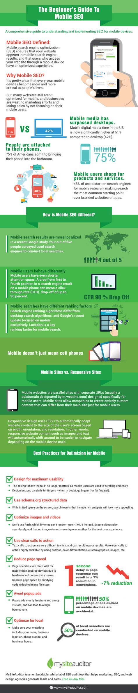 The Beginner's Guide to Mobile SEO