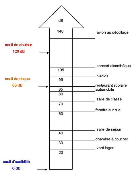 Le Bruit Salle De Classe Discotheque Scolaire