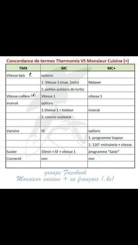 Tableaux De Conversions :: Cookingwithbenji