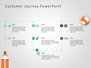 Use Customer Journey Map Powerpoint Template To Showcase