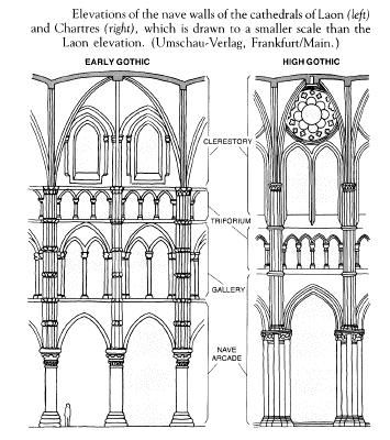 Elevations Of Nave Walls Laon Left Chartres Right