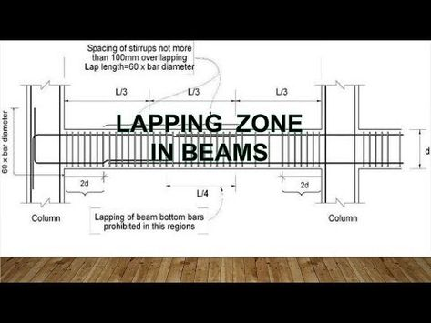Lapping Zone In Beams Reinforcement Lapping Zone In Beams How To Give Lap In Beams Youtube Beams Lap Reinforcement