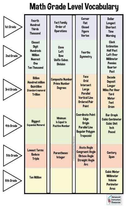Nwea Bar Graph Worksheet Reading Image And Nwea Math Map Review In 2020 Nwea Map Nwea Nwea Math