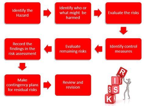 risk assessment process The Risk Assessment process will vary - risk assessment