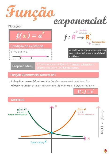 Funcao Exponencial Resumo De Funcao Exponencial Para Ensino Medio E Enem Mapamental Em 2020 Matematica Do Ensino Medio Ensino De Matematica Matematica Ensino Medio