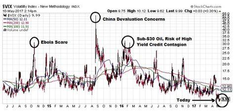 The Rub Of A Record Low Vix Argyle Capital Partners Capital Partners Volatility Index Vix
