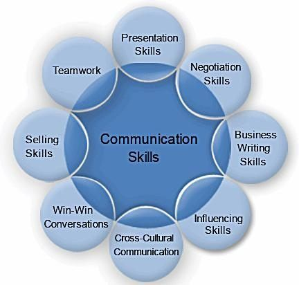 Effective Communication Skill Is Very Much Essential Whether It S About H Communication Skills Training Effective Communication Skills Business Writing Skills