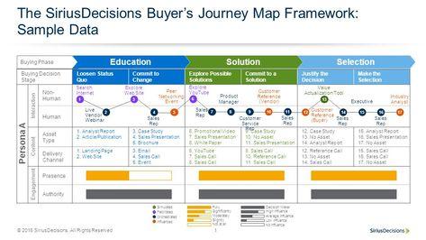 Visualizations Mapping The B2B Buyer Journey by @DerekEdmond -> https://twitter.com/riveranomics/status/984044086230507520
