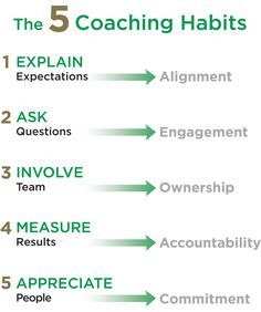 Reliability is a key factor of leadership. Here's how to improve your team's reliability. Coach your team to top performance. Reliability is a key factor of leadership. Here's how to improve your team's reliability. Coach your team to top performance. Educational Leadership, Leadership Quotes, Education Quotes, Leadership Qualities, Leadership Activities, Leader Quotes, Learning Quotes, Quality Of Leadership, Educational Technology