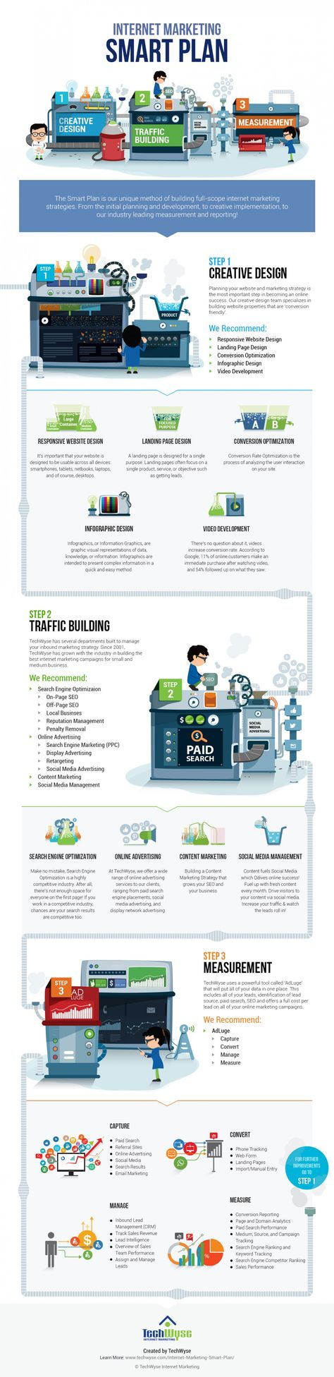 Internet Marketing Smart Plan