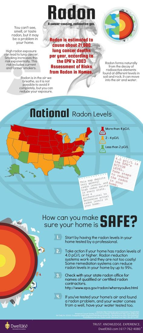 Radon Part Ii Protect Yourself From Radon Infographic Realestate Boston Dwell360 Real Estate Home Safes Infographic
