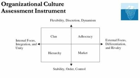 The Importance Of A Strong Corporate Culture And Value I Undeniable Undoubtedly Cultivating Organizational Essay Question Values On