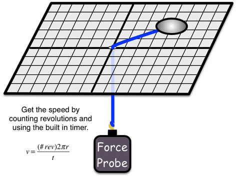 Lab simulation in which you will be looking at the force