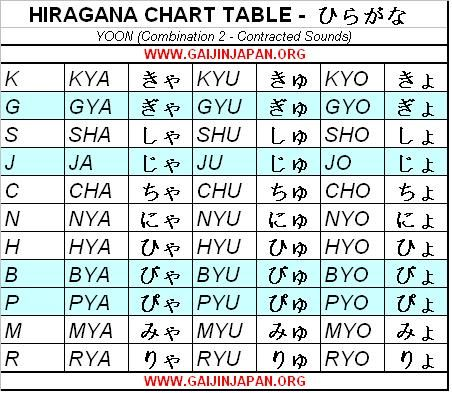 Pin by Fabienne on HIRAGANA Pinterest Searching - hiragana alphabet chart
