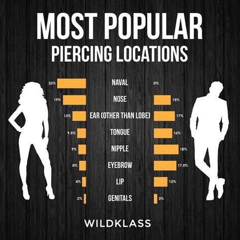 Most popular piercings location for #male and #female #piercing #infographic #navalpiercings #nosepiercings #earspiercings #tonguepiercings #nipplepiercings #eyebrowpiercings #lippiercings #genitalpiercings #wilkdlass