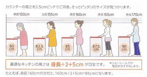 あなたのキッチンは身体に負担をかけている 適正の高さの計算方法