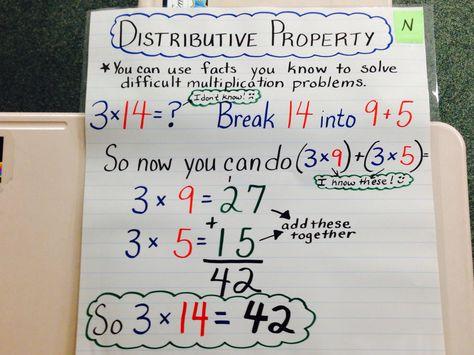 Math Anchor Chart Distributive Property Math For 6th Graders Math Anchor Charts Math