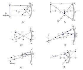 Healthcare Health Solution प रक श प ठ क न ट स Concave Mirrors Diagram Concave