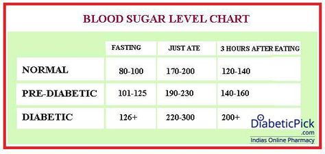 glucose level chart