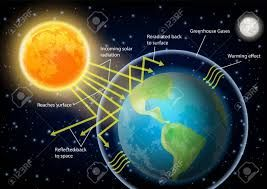 Image Result For Greenhouse Gases Effects Green House