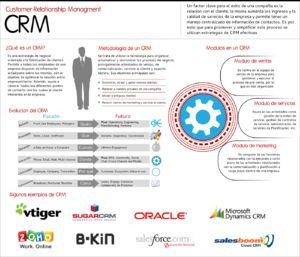 Customer Relationship Management: CRM Strategic Roadmap