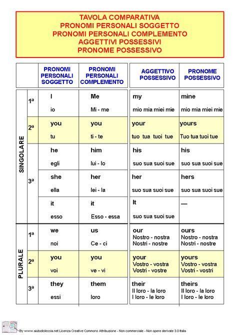 Tavola Comparativa Pronomi E Aggettivi Con Immagini Grammatica