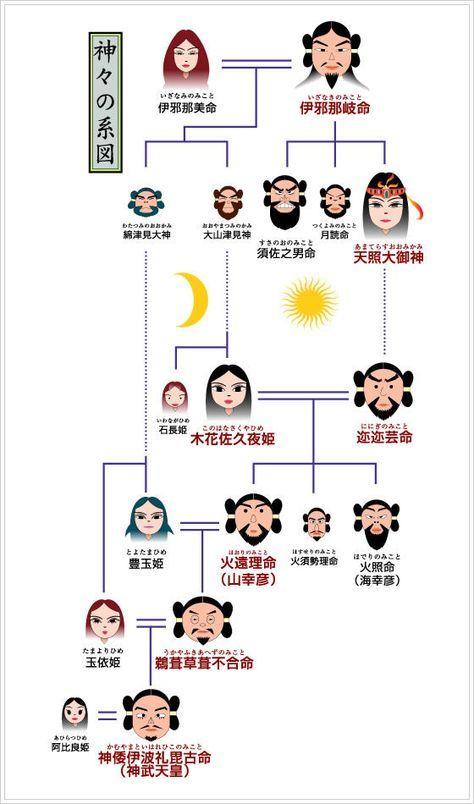 Pin by Avila Leung on Mythology Chronicle Document   Japanese ...