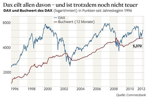 Kostenlose forex aktien aktiencharts foto 10