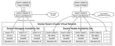 Docker Swarm Cluster On Azure Network Topology Dockers Azure Topology