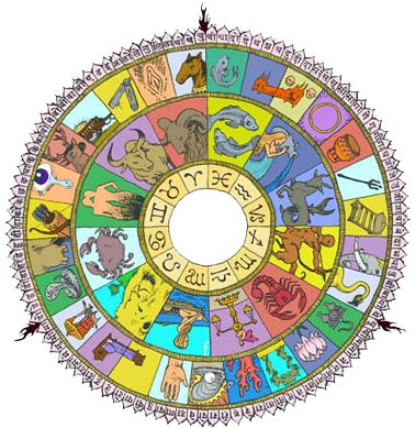 Numerology predictions at kaal Chakkra offers online astrology services in India as Indian astrology, vedic horoscope, palmistry, numerology, tarot reading and vaastu shastra services. Now get astrology services in India by best famous astrologer. #astrologyonline #onlinenumerology #vedicnumerology