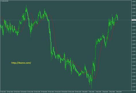 Accumulation Distribution Mtf Metatrader Indicator Mt4 Indicators