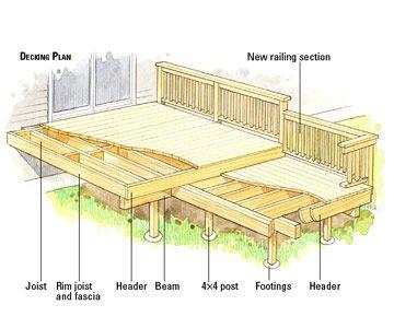 Diy raised deck decking plan porchdeck ideals pinterest diy raised deck decking plan porchdeck ideals pinterest raised deck decking and wooden decks ccuart Gallery