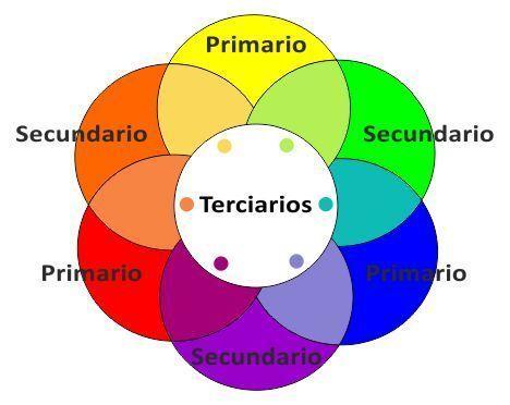 Colores Primarios Y Secundarios Y Sus Combinaciones Colores Primarios Y Secundarios Mezcla De Colores Mezcla De Colores De Pintura