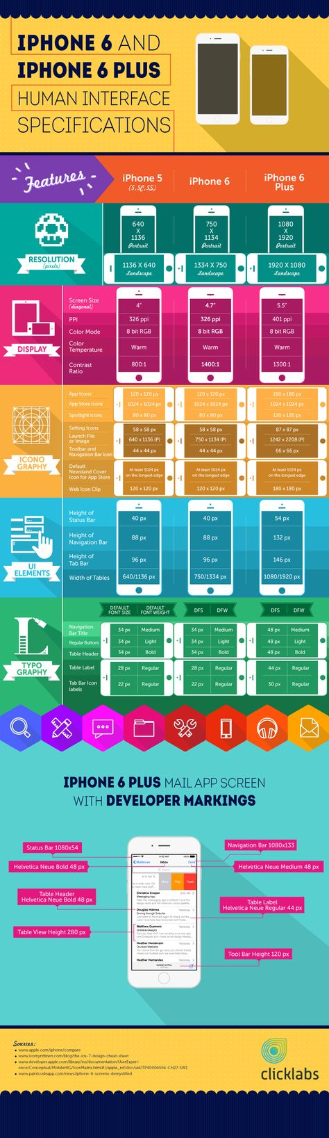 iPhone 6 template PSD | Cheat sheet for designers looking for iPhone 6 template in form of a downloadable Infographic - Click Labs
