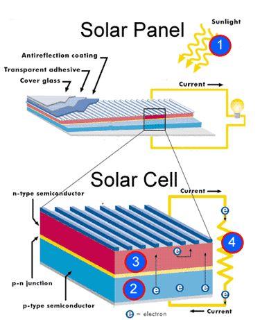 Solar Panel and Solar Cell Solar Power and Sensor Based Pinterest - vorh amp auml nge wohnzimmer ideen