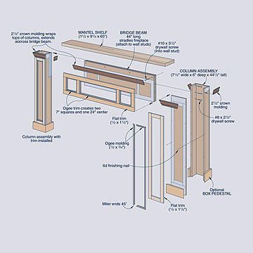A New Surround And Gas Insert Can Make A Once Unsightly Fireplace A Functional Heating Source Build A Fireplace Fireplace Mantel Surrounds Diy Fireplace Mantel