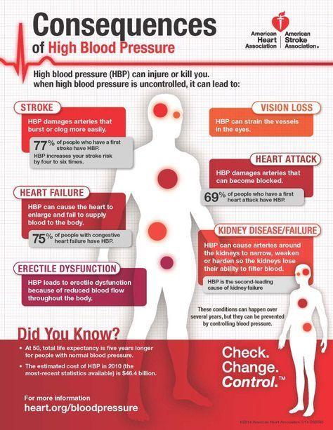 Wöchentliche Diät zur Senkung des Blutdrucks