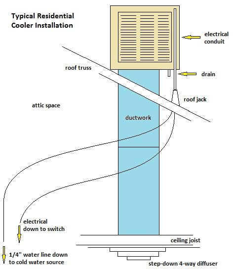 Swamp Cooler Installation Swamp Cooler Evaporative Cooler Electrical Conduit