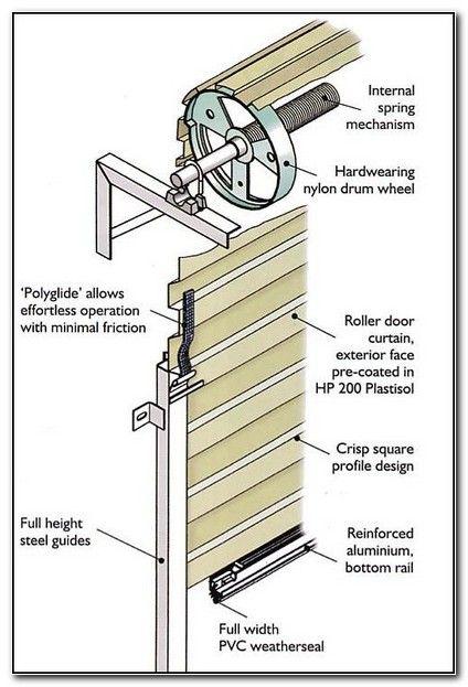 Garage Roller Door Installation Guide Roller Doors Door Installation Installation