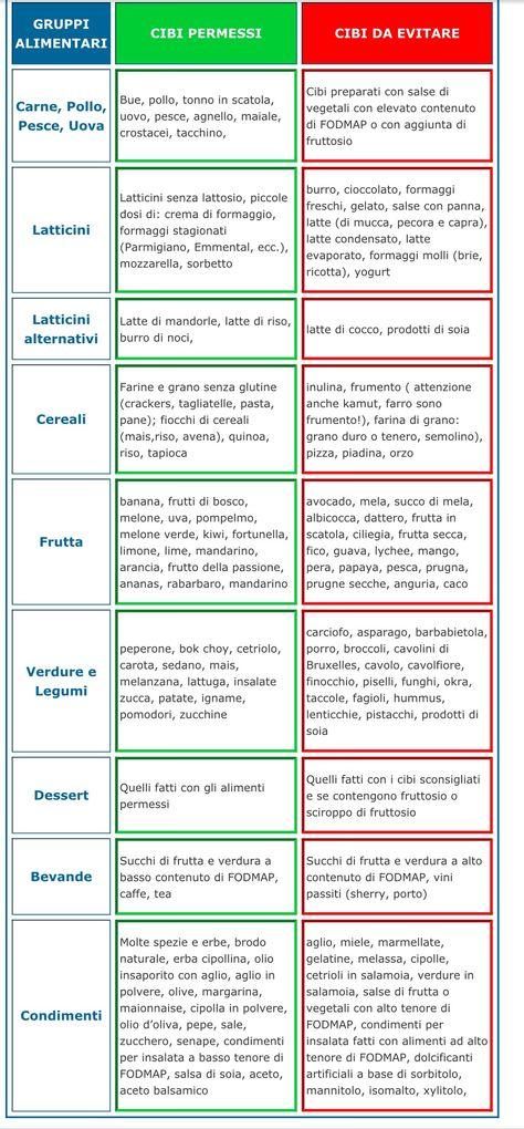 dieta per malassorbimento di fruttosio pdf